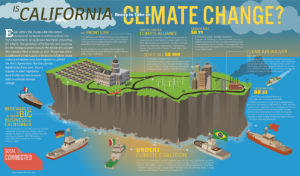 SoCal Connected - California Goes it Alone Infographic